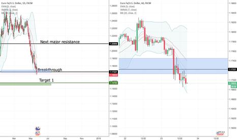 EURUSD: EUR/USD - Short term & Long term.