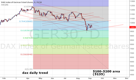 GER30: DAX bearmarket target set from 6 september 2015
