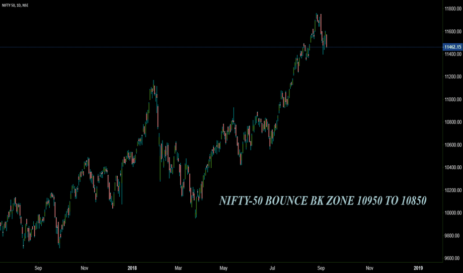 NIFTY: AFTER LONG TIME..........