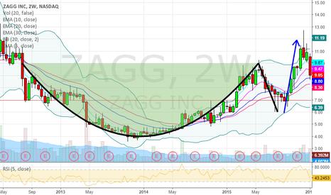 ZAGG: Old Chart