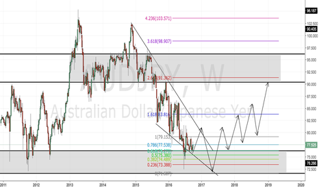 AUDJPY: AUDJPY WEEKLY CHART PREDICTION