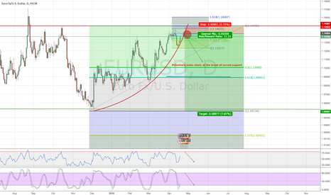 EURUSD: EURUSD shorting outlook