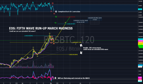 EOSBTC: EOS 5TH WAVE RUN-UP: MARCH MADNESS!