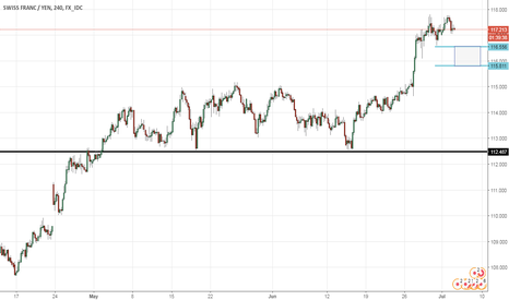 CHFJPY: CHFJPY LONG - The perfect dip
