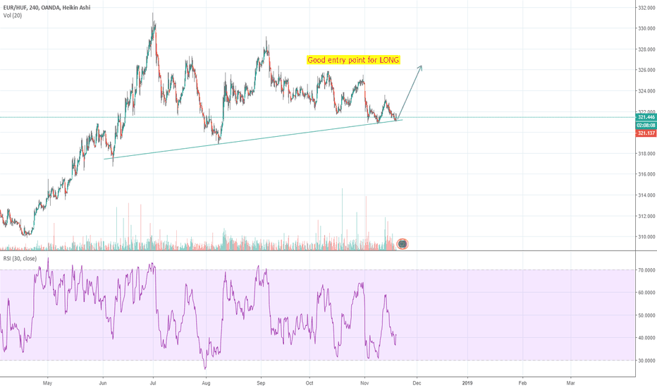 EURHUF: EUR/HUF LONG opportunity