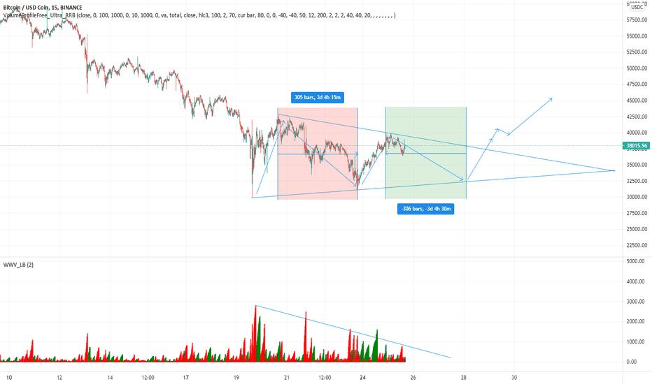 bitcoin analiza tradingview)