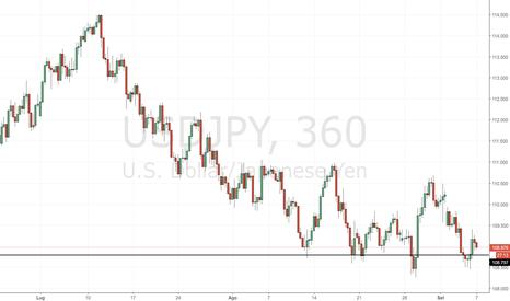 USDJPY: USD/JPY: forte pressione ribassista sul cambio