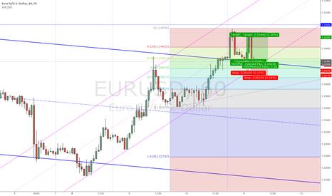 EURUSD: EURUSD: Short-Term LONG