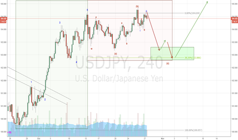 USDJPY: USD/JPY Correction ending soon