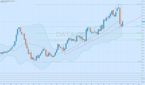 DATA: $DATA Strong weekly rebound off trendline and 0.618 fib