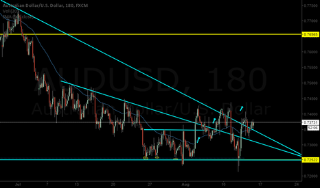 AUDUSD: Possible good long in AUDUSD