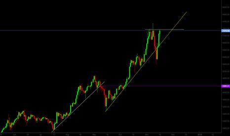 BTCUSD: BTC/USD Breaking the Top?