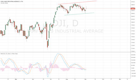 DJI: DOW JONES - Bullish