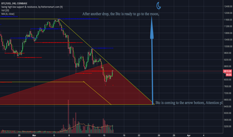 BTCUSD: BTC is coming to the bottom, Attention please