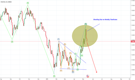 USDSGD: USDSGD short: Completed corrective move w/ shooting star candle