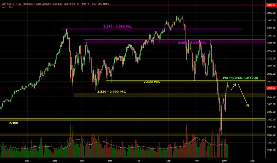 ES1!: S&P 500 - neue Verkaufslawine ausgelöst?