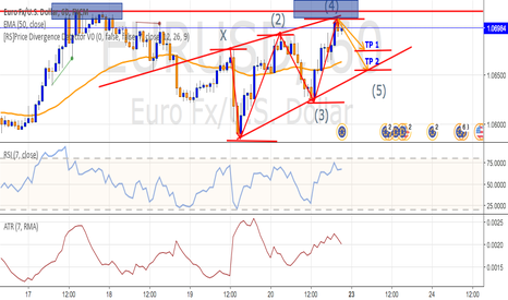 EURUSD: POTENTIAL SET UP TO COMPLETE 5 WAVE DRIVE.  OF THE EURUSD PAIR
