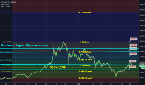 BTCUSD: Long Bitcoin (BTC) with Fibonacci levels and support areas