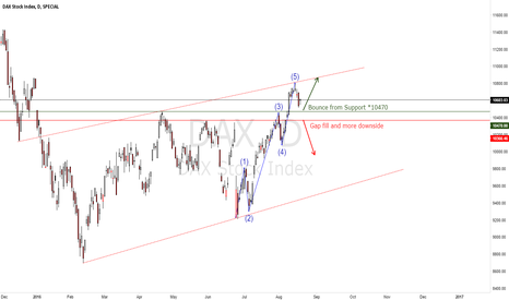 DAX: DAX Stock Index