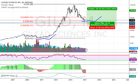 GILD: 50% retracement + Lots of indesicion