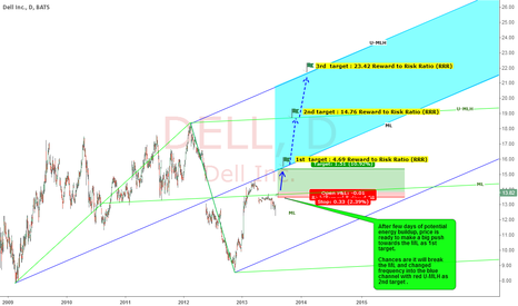 DELL: DELL : UPWARD POTENTIAL WITH REWARDS OF 4.69, 14.76 AND 23.42