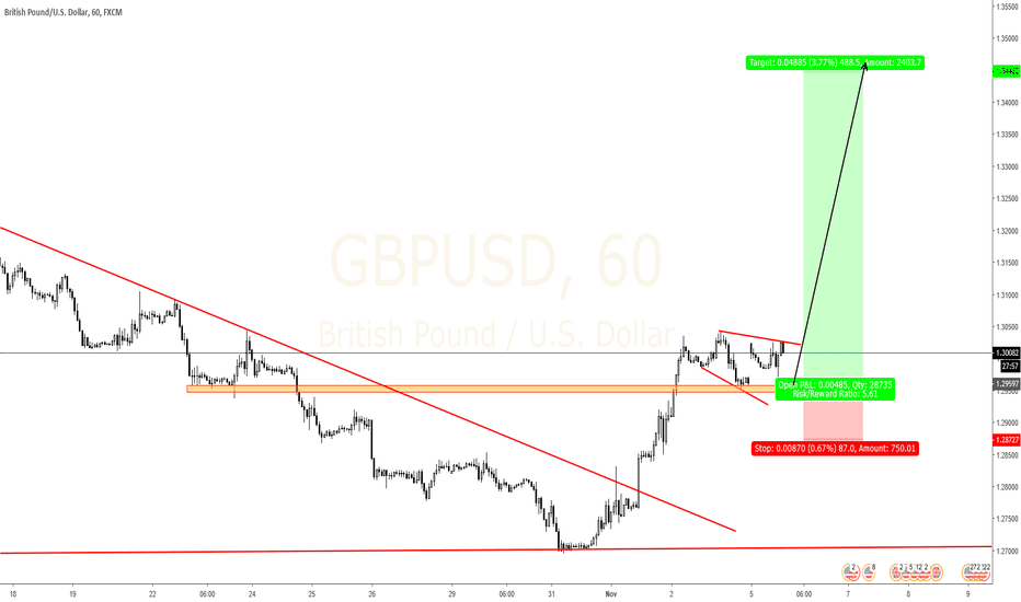 GBPUSD: GBPUSD Could bounce soon. Buy the pullback