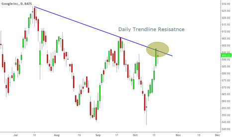 GOOG: Google at Daily Trendline Resistance