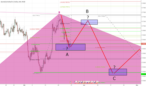 AUDUSD: Braking area 50%