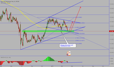 EURJPY: EURJPY: Long-Daily structure