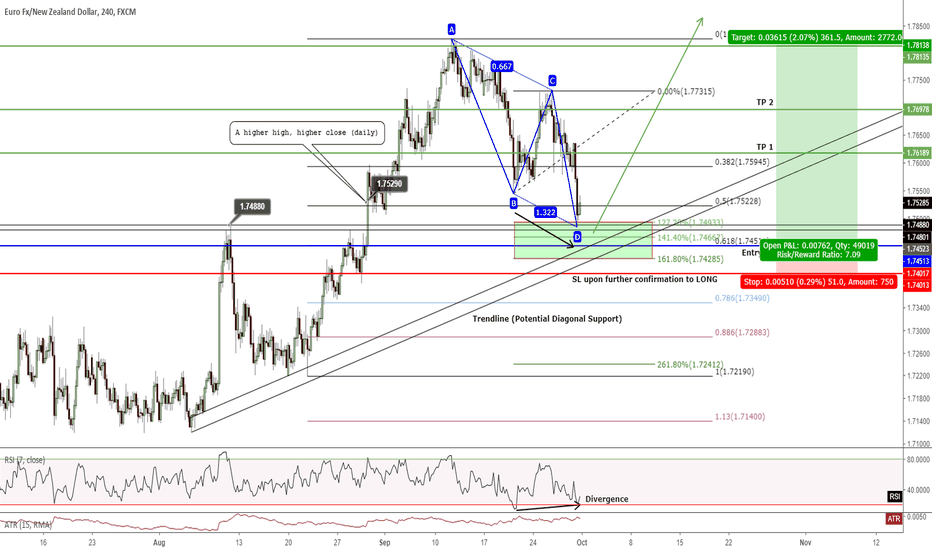 EURNZD: H4 - LONG for 3,600+ pts to TP 3 with 1:7 RRR (w4c)