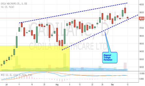 CADILAHC: Cadilac Health Care - Forming Diagonal Triangle