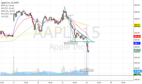 AAPL: Apple broke bear-flag