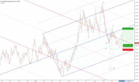 EURNZD: EURNZD set to bounce in upward fork?