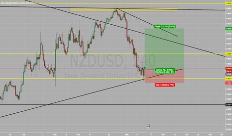 NZDUSD: RISKY NZD/USD BUY BUY BUY