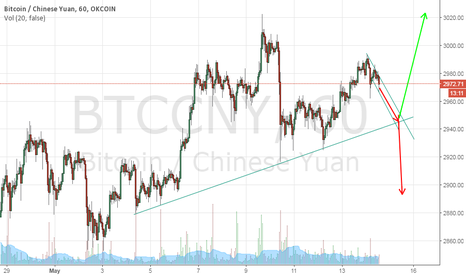 BTCCNY: Short Term Down Long Term still Bullish. But how long?