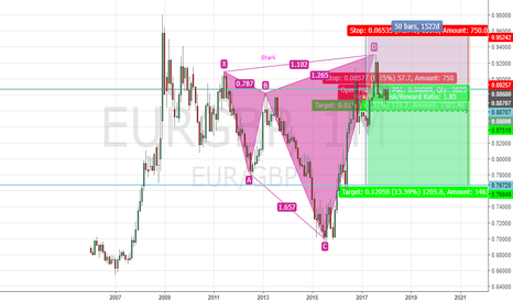 EURGBP: EURGBP SHARK Pattern SHORT 1M