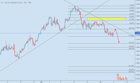 USDCAD: USDCAD H4 8.4.2018