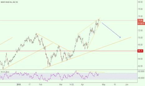 UKOIL: Brent reversal coming???