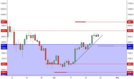 BTCUSD: BTCUSD: Continuation Pattern Forming. Is The Trigger Worth It?