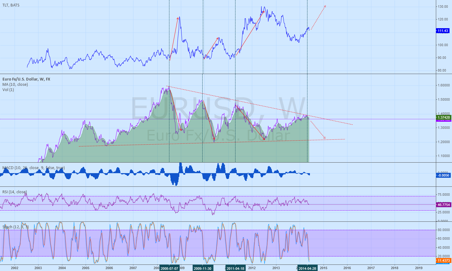 Lower EURUSD seems to favor TLT