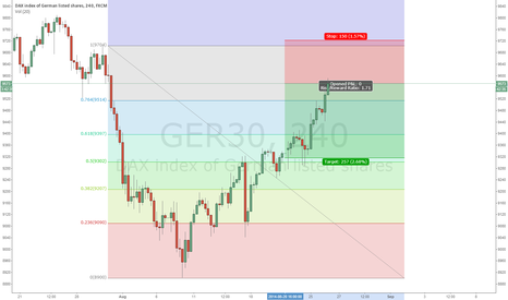 GER30: Short DAX