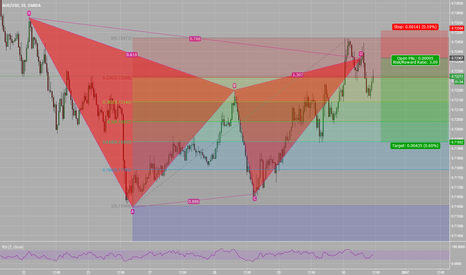 AUDUSD: AUDUSD short GARTLEY PATTERN bearish 0.7236