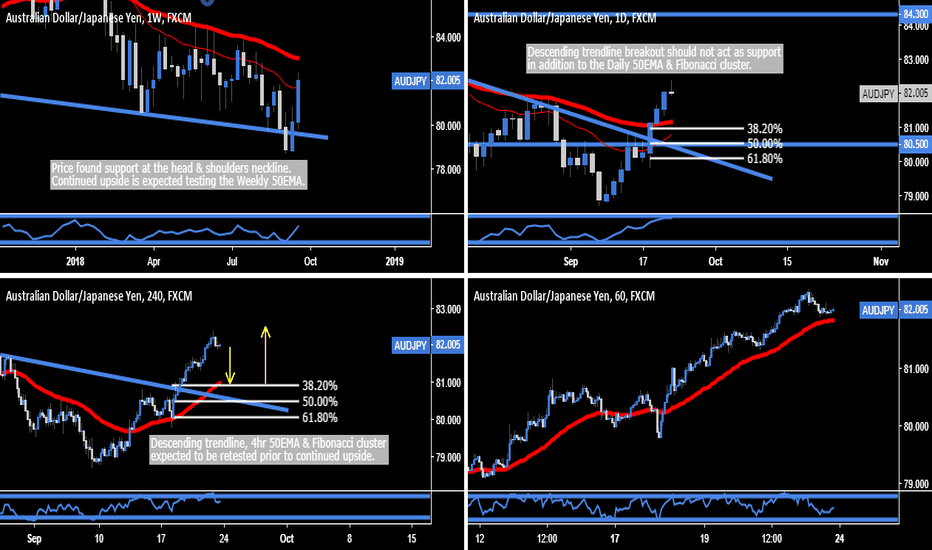 AUDJPY: AUD.JPY - H&S Neckline Rejection