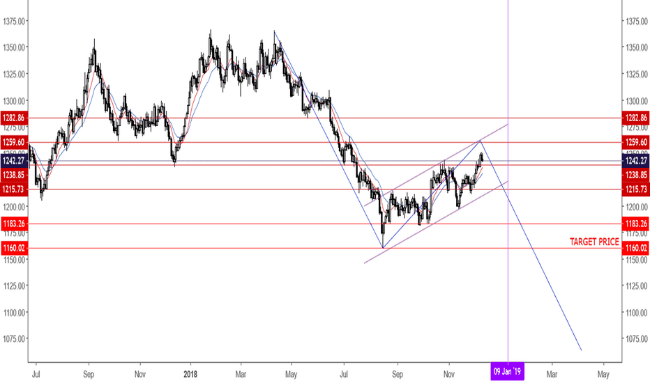 XAUUSD: Estimated Entry Date January 09 2019 For Gold