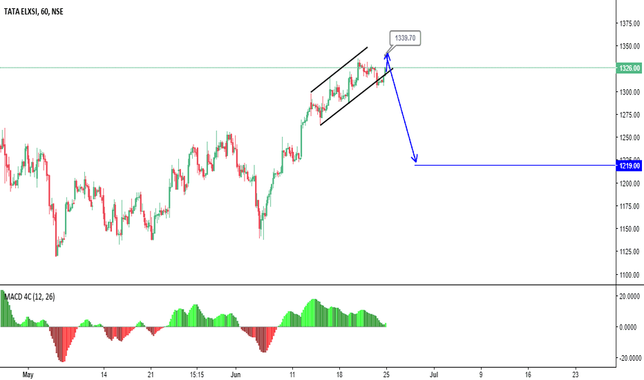 TATAELXSI: Sell on Rise Near Levels