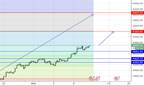 BTCUSD: BTC hold above  4682 TP at 5393 then 6063