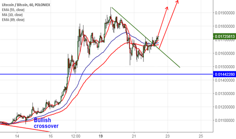 LTCBTC: LTCBTC: Trend line break out