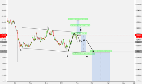 GBPUSD: selling opportunity on the GBP