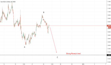 EURUSD: EURUSD Short. Wave analysis