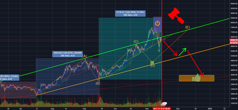 BTCUSD Bitcoin Trading Setup